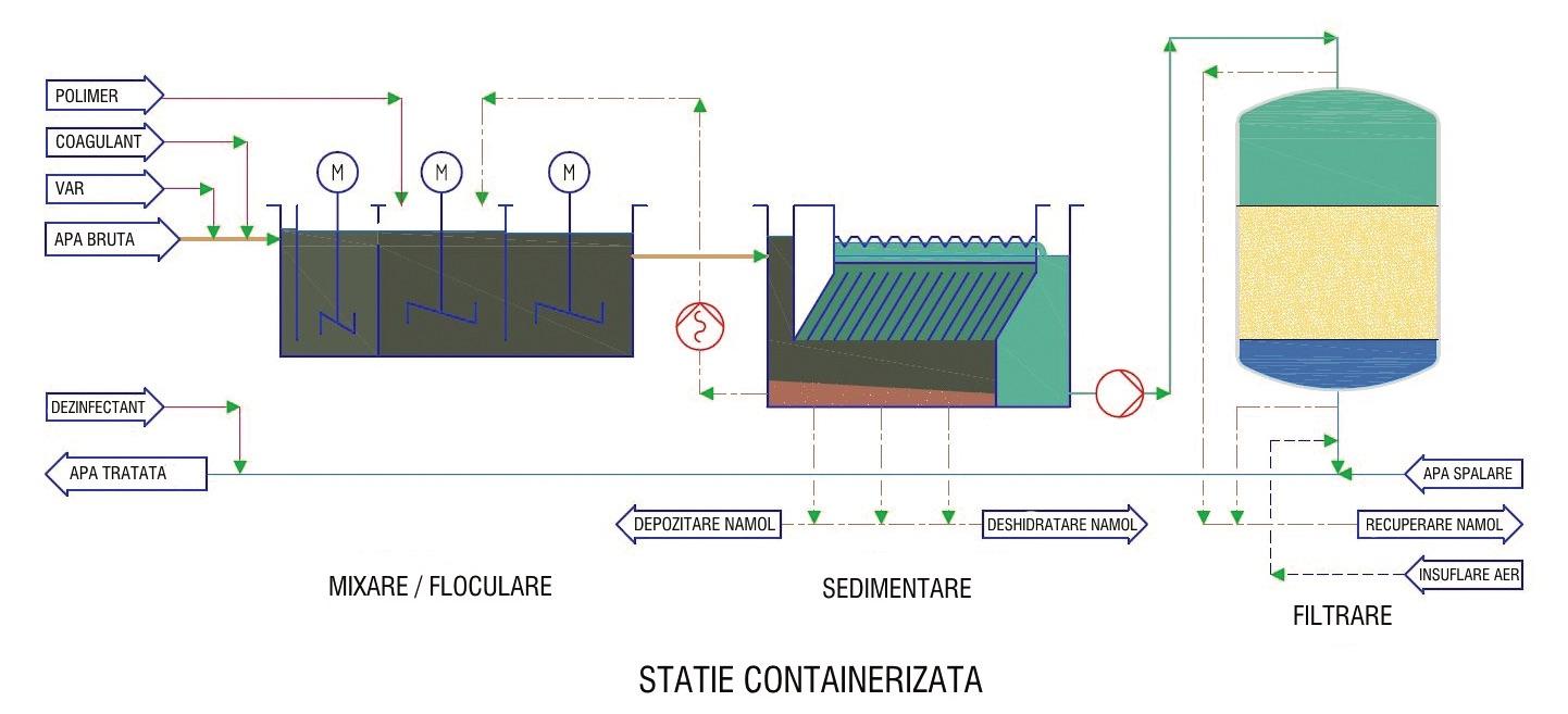 Stații compacte de tratare și filtrare a apei